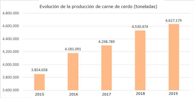 España: producción cárnica creció un 3,1% en el 2019 Fuente: Eurocarne digital